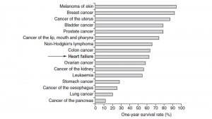 Figure showing survival rates