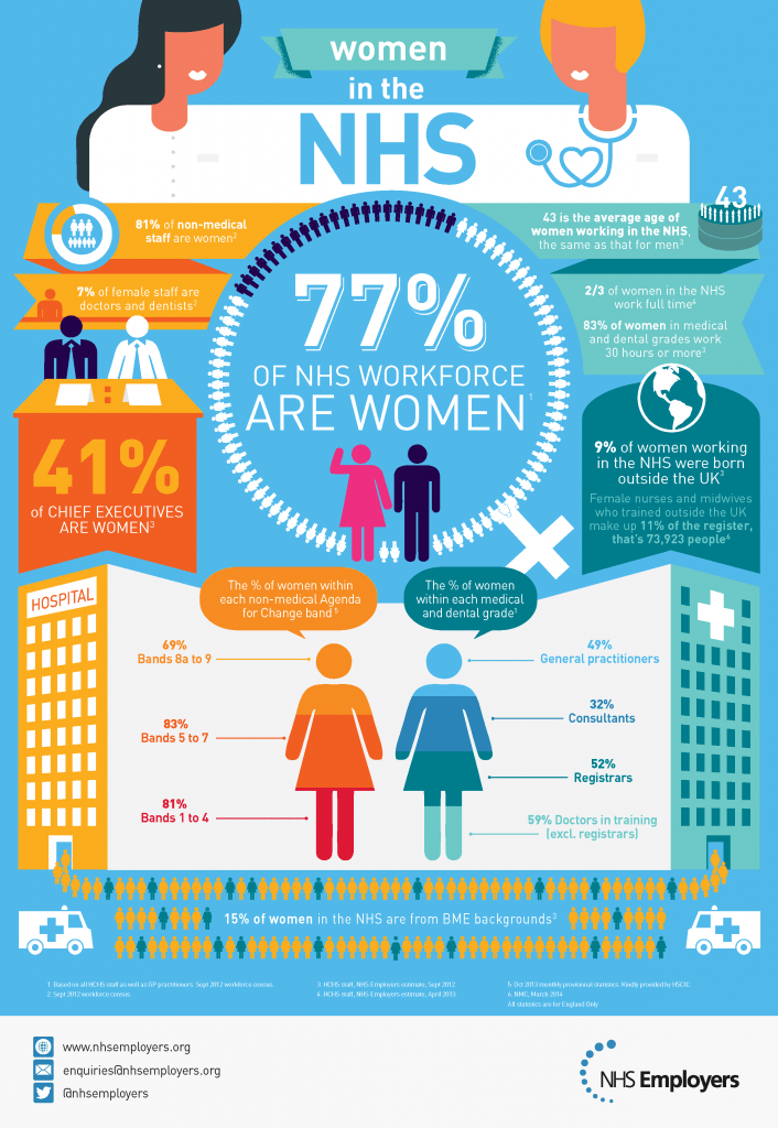 Women in NHS infographic