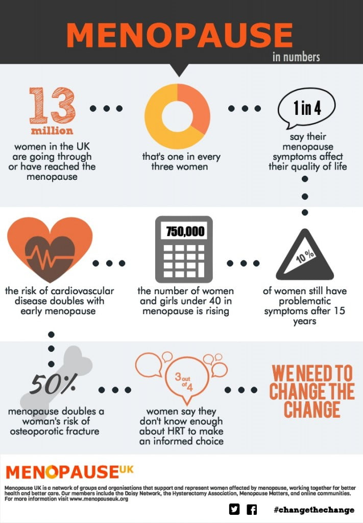 Menopause in Numbers