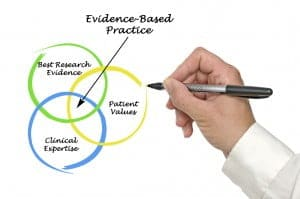 Diagram of evidence-based practice