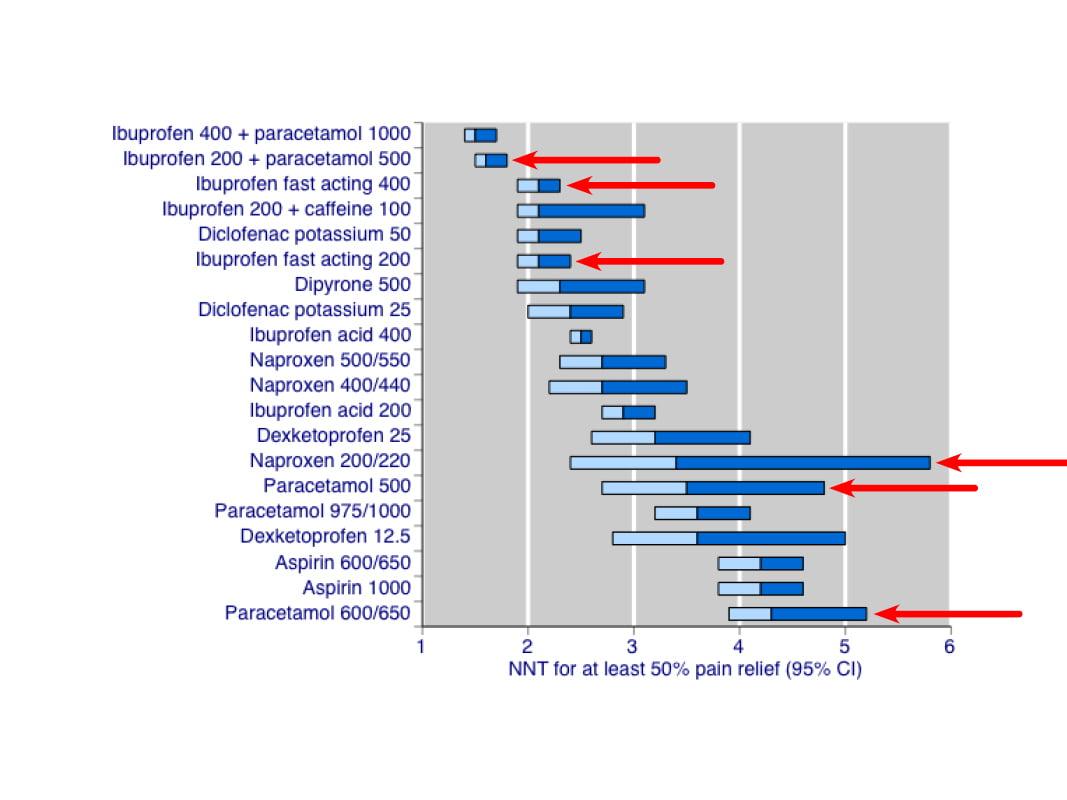 Non Prescription Oral Analgesics Fig 1 Evidently Cochrane