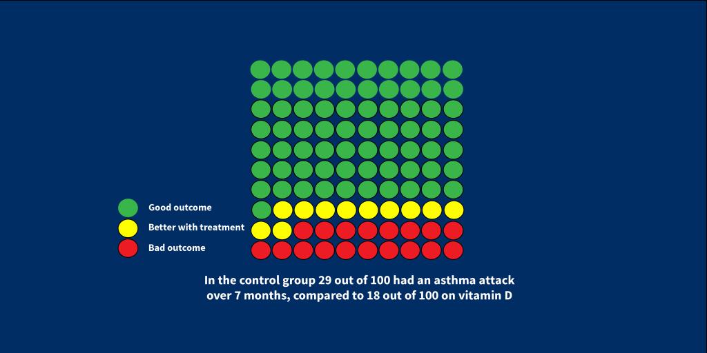 vitamind d asthma attacks