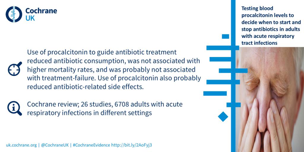 Procalcitonin antibiotics