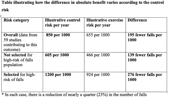 Table illustrating how the difference in absolute benefit varies according to the control risk. Overall = 195 fewer falls per 100 (655 per year with exercise vs. 850 per year with control).