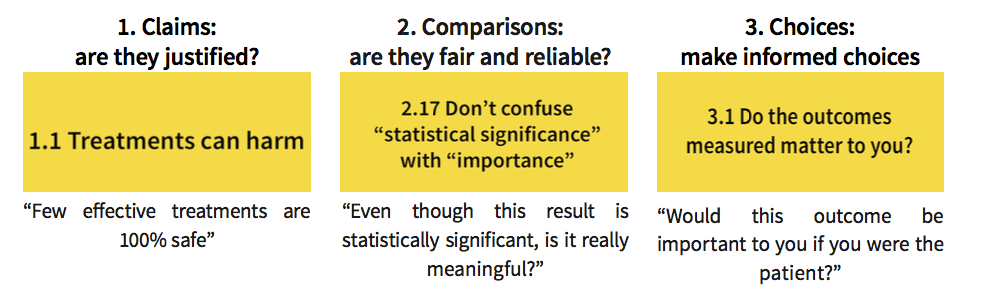 """1. Claims are they justified? For example 'treatments can harm' - few effective treatments are 100% safe. 2) comparisons: are they fair and reliable? E.g. don't confuse 'statistical significance' with 'importance'. """"Even though this result is statistically significant, is it really meaningful?"""" 3) choices: make informed choices. E.g. Do the outcomes measured matter to you? """"Would this outcome be important to you in you were the patient?"""""""
