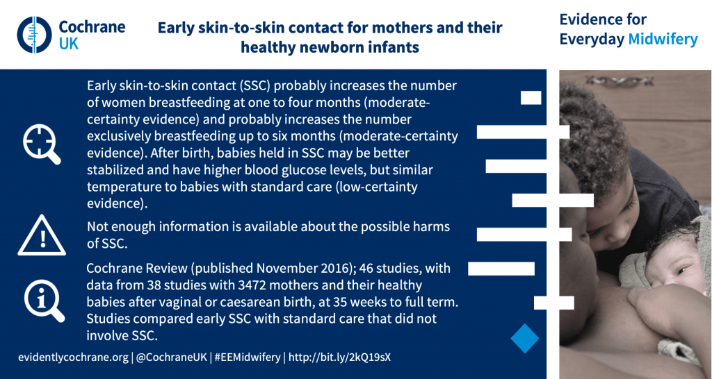 Early skin-to-skin contact (SSC) probably increases the number of women breastfeeding at one to four months (moderate-certainty evidence) and probably increases the number exclusively breastfeeding up to six months (moderate-certainty evidence). After birth, babies held in SSC may be better stabilized and have higher blood glucose levels, but similar temperature to babies with standard care (low-certainty evidence). Not enough information is available about the possible harms of SSC. Cochrane Review (published November 2016); 46 studies, with data from 38 studies with 3472 mothers and their healthy babies after vaginal or caesarean birth, at 35 weeks to full term. Studies compared early SSC with standard care that did not involve SSC.