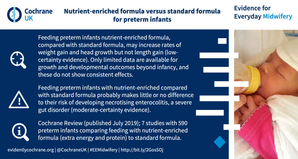 Feeding preterm infants nutrient‐enriched formula, compared with standard formula, may increase rates of weight gain and head growth but not length gain (low-certainty evidence). Only limited data are available for growth and developmental outcomes beyond infancy, and these do not show consistent effects. Feeding preterm infants with nutrient-enriched compared with standard formula probably makes little or no difference to their risk of developing necrotising enterocolitis, a severe gut disorder (moderate-certainty evidence). Cochrane Review (published July 2019); 7 studies with 590 preterm infants comparing feeding with nutrient‐enriched formula (extra energy and protein) to standard formula.