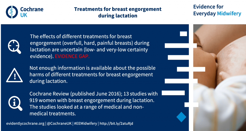 The effects of different treatments for breast engorgement (overfull, hard, painful breasts) during lactation are uncertain (low- and very-low certainty evidence). EVIDENCE GAP. Not enough information is available about the possible harms of different treatments for breast engorgement during lactation. Cochrane Review (published June 2016); 13 studies with 919 women with breast engorgement during lactation. The studies looked at a range of medical and non-medical treatments.