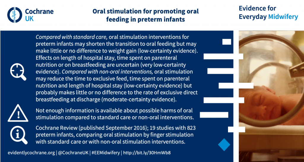 Compared with standard care, oral stimulation interventions for preterm infants may shorten the transition to oral feeding but may make little or no difference to weight gain (low-certainty evidence). Effects on length of hospital stay, time spent on parenteral nutrition or on breastfeeding are uncertain (very low-certainty evidence). Compared with non-oral interventions, oral stimulation may reduce the time to exclusive feed, time spent on parenteral nutrition and length of hospital stay (low-certainty evidence) but probably makes little or no difference to the rate of exclusive direct breastfeeding at discharge (moderate-certainty evidence). Not enough information is available about possible harms of oral stimulation compared to standard care or non-oral interventions. Cochrane Review (published September 2016); 19 studies with 823 preterm infants, comparing oral stimulation by finger stimulation with standard care or with non-oral stimulation interventions.