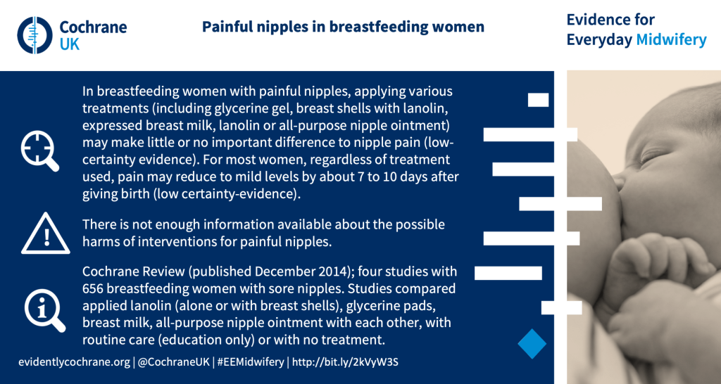 In breastfeeding women with painful nipples, applying various treatments (including glycerine gel, breast shells with lanolin, expressed breast milk, lanolin or all-purpose nipple ointment) may make little or no important difference to nipple pain (low-certainty evidence). For most women, regardless of treatment used, pain may reduce to mild levels by about 7 to 10 days after giving birth (low certainty-evidence). There is not enough information available about the possible harms of interventions for painful nipples. Cochrane Review (published December 2014); four studies with 656 breastfeeding women with sore nipples. Studies compared applied lanolin (alone or with breast shells), glycerine pads, breast milk, all-purpose nipple ointment with each other, with routine care (education only) or with no treatment.