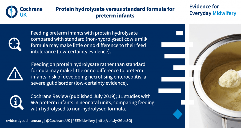 Feeding preterm infants with protein hydrolysate compared with standard (non‐hydrolysed) cow's milk formula may make little or no difference to their feed intolerance (low-certainty evidence). Feeding on protein hydrolysate rather than standard formula may make little or no difference to preterm infants' risk of developing necrotising enterocolitis, a severe gut disorder (low-certainty evidence). Cochrane Review (published July 2019); 11 studies with 665 preterm infants in neonatal units, comparing feeding with hydrolysed to non‐hydrolysed formula.