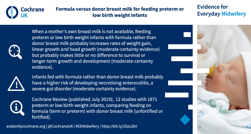When a mother's own breast milk is not available, feeding preterm or low birth weight infants with formula rather than donor breast milk probably increases rates of weight gain, linear growth and head growth (moderate-certainty evidence) but probably makes little or no difference to survival or longer‐term growth and development (moderate-certainty evidence). Infants fed with formula rather than donor breast milk probably have a higher risk of developing necrotising enterocolitis, a severe gut disorder (moderate-certainty evidence). Cochrane Review (published July 2019); 12 studies with 1871 preterm or low birth weight infants, comparing feeding on formula (term or preterm) with donor breast milk (unfortified or fortified).