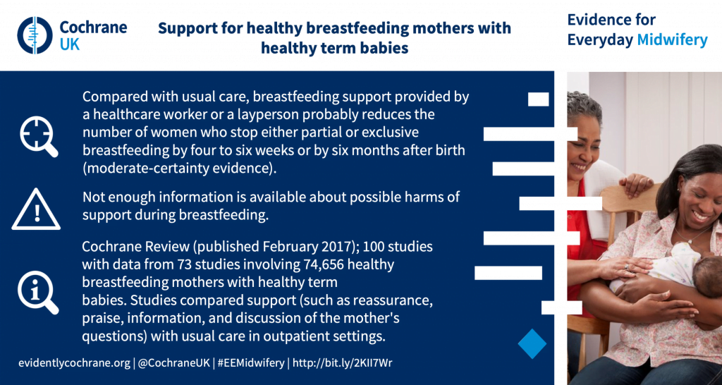 Compared with usual care, breastfeeding support provided by a healthcare worker or a layperson probably reduces the number of women who stop either partial or exclusive breastfeeding by four to six weeks or by six months after birth (moderate‐certainty evidence). Not enough information is available about possible harms of support during breastfeeding. Cochrane Review (published February 2017); 100 studies with data from 73 studies involving 74,656 healthy breastfeeding mothers with healthy term babies. Studies compared support (such as reassurance, praise, information, and discussion of the mother's questions) with usual care in outpatient settings.