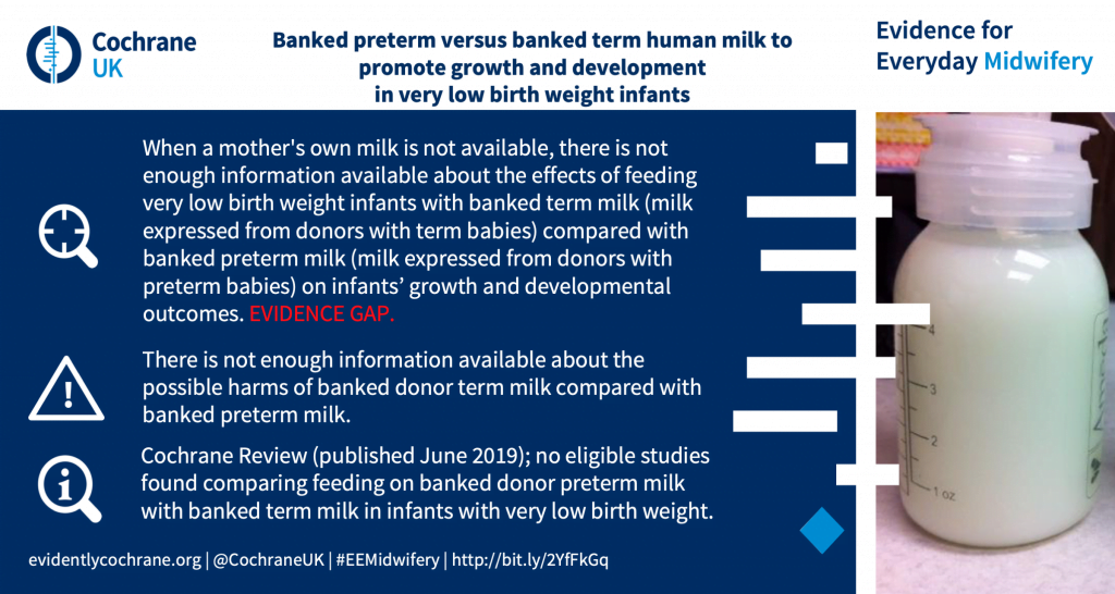 When a mother's own milk is not available, there is not enough information available about the effects of feeding very low birth weight infants with banked term milk (milk expressed from donors with term babies) compared with banked preterm milk (milk expressed from donors with preterm babies) oninfants' growth and developmental outcomes. EVIDENCE GAP. There is not enough information available about the possible harms of banked donor term milk compared with banked preterm milk. Cochrane Review (published June 2019); no eligible studies found comparing feeding on banked donor preterm milk with banked term milk in infants with very low birth weight.