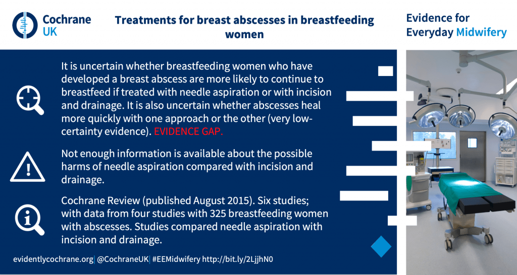 It is uncertain whether breastfeeding women who have developed a breast abscess are more likely to continue to breastfeed if treated with needle aspiration or with incision and drainage. It is also uncertain whether abscesses heal more quickly with one approach or the other (very low-certainty evidence). EVIDENCE GAP. Not enough information is available about the possible harms of needle aspiration compared with incision and drainage. Cochrane Review (published August 2015). Six studies; with data from four studies with 325 breastfeeding women with abscesses. Studies compared needle aspiration with incision and drainage.