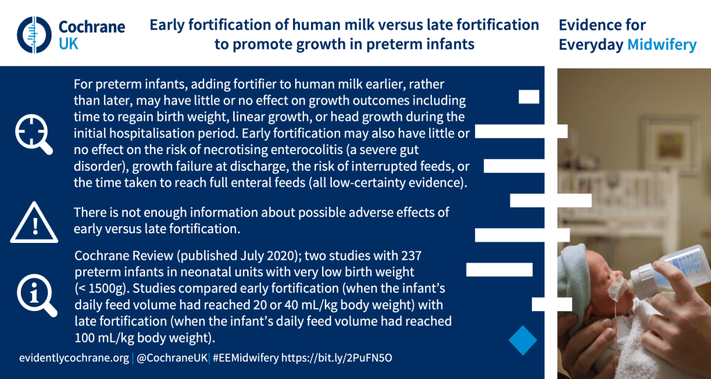 Early fortification of human milk versus late fortification to promote growth in preterm infants. For preterm infants, adding fortifier to human milk earlier, rather than later, may have little or no effect on growth outcomes including time to regain birth weight, linear growth, or head growth during the initial hospitalisation period. Early fortification may also have little or no effect on the risk of necrotising enterocolitis (a severe gut disorder), growth failure at discharge, the risk of interrupted feeds, or the time taken to reach full enteral feeds (all low-certainty evidence). There is not enough information about possible adverse effects of early versus late fortification. Cochrane Review (published July 2020); two studies with 237 preterm infants in neonatal units with very low birth weight (< 1500g). Studies compared early fortification (when the infant's daily feed volume had reached 20 or 40 mL/kg body weight) with late fortification (when the infant's daily feed volume had reached 100 mL/kg body weight).