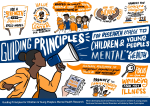Guiding principles for children and young people's mental health research: use a strength, not a deficit based model; focus on wellbeing and not illness; youth-friendly methods to involve young people; be inclusive - young people are diverse; value young people's involvement and make their experience central to all of our research;  rooted in what young people want and their understanding of mental health; address the complex and changing relationship between community and young people; cultural relevance to indigenous population groups should be non-negotiable