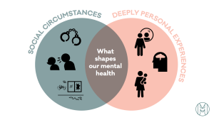 What shapes our mental health: deeply personal experiences and social circumstances