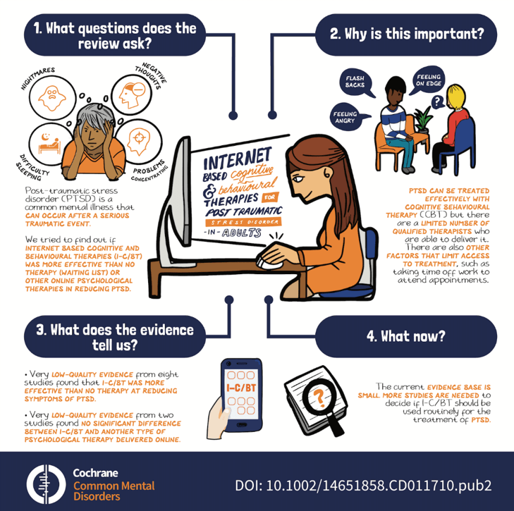 Infographic describing key results from the review 'Internet‐based cognitive and behavioural therapies for post‐traumatic stress disorder (PTSD) in adults'