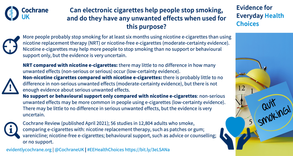 Can electronic cigarettes help people stop smoking,  and do they have any unwanted effects when used for this purpose? More people probably stop smoking for at least six months using nicotine e-cigarettes than using nicotine replacement therapy (NRT) or nicotine-free e‑cigarettes (moderate-certainty evidence). Nicotine e-cigarettes may help more people to stop smoking than no support or behavioural support only, but the evidence is very uncertain. NRT compared with nicotine e-cigarettes: there may little to no difference in how many unwanted effects (non-serious or serious) occur (low-certainty evidence).  Non-nicotine cigarettes compared with nicotine e-cigarettes: there is probably little to no difference in non-serious unwanted effects (moderate-certainty evidence), but there is not enough evidence about serious unwanted effects.  No support or behavioural support only compared with nicotine e-cigarettes: non‐serious unwanted effects may be more common in people using e-cigarettes (low-certainty evidence). There may be little to no difference in serious unwanted effects, but the evidence is very uncertain. Cochrane Review (published April 2021); 56 studies in 12,804 adults who smoke, comparing e‑cigarettes with: nicotine replacement therapy, such as patches or gum; varenicline; nicotine-free e-cigarettes; behavioural support, such as advice or counselling; or no support.