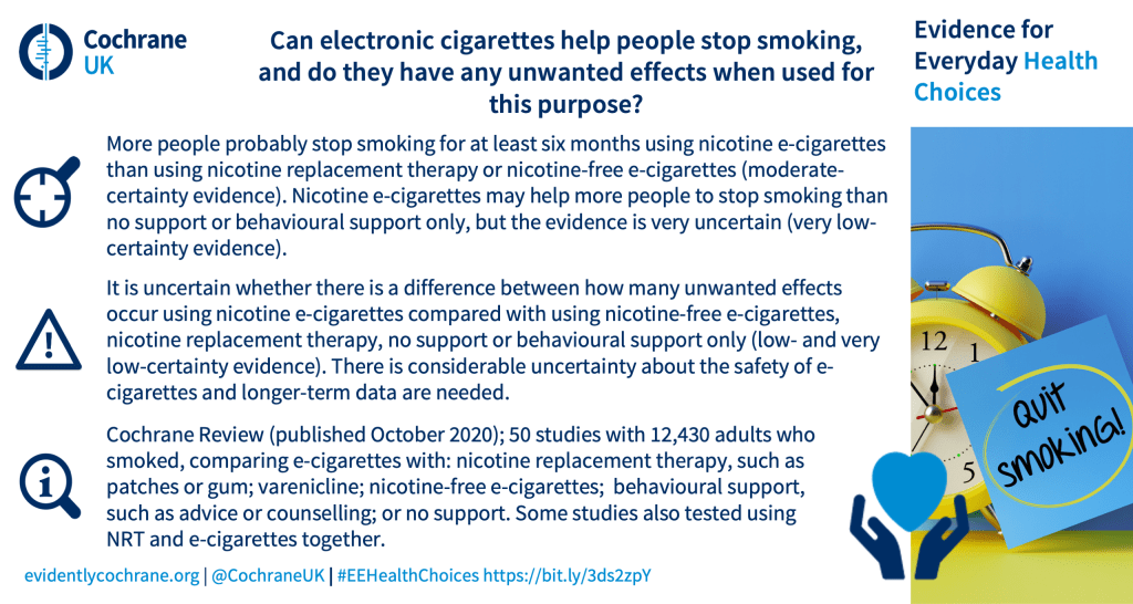 More people probably stop smoking for at least six months using nicotine e-cigarettes than using nicotine replacement therapy or nicotine-free e‑cigarettes (moderate-certainty evidence). Nicotine e-cigarettes may help more people to stop smoking than no support or behavioural support only, but the evidence is very uncertain (very low-certainty evidence). It is uncertain whether there is a difference between how many unwanted effects occur using nicotine e-cigarettes compared with using nicotine-free e-cigarettes, nicotine replacement therapy, no support or behavioural support only (low- and very low-certainty evidence). There is considerable uncertainty about the safety of e-cigarettes and longer-term data are needed. Cochrane Review (published October 2020); 50 studies with 12,430 adults who smoked, comparing e‑cigarettes with: nicotine replacement therapy, such as patches or gum; varenicline; nicotine-free e-cigarettes; behavioural support, such as advice or counselling; or no support. Some studies also tested using NRT and e-cigarettes together.