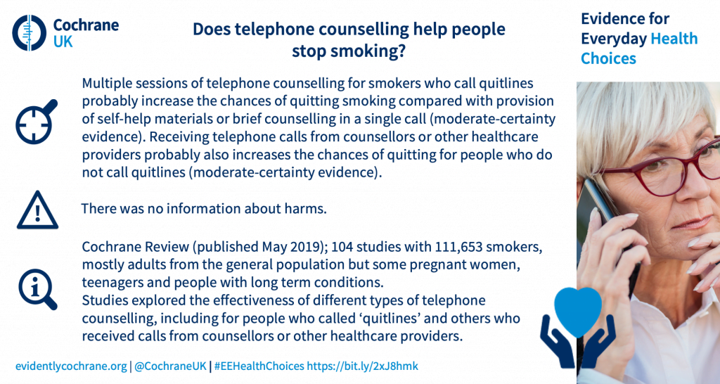 Multiple sessions of telephone counselling for smokers who call quitlines probably increase the chances of quitting smoking compared with provision of self-help materials or brief counselling in a single call (moderate-certainty evidence). Receiving telephone calls from counsellors or other healthcare providers probably also increases the chances of quitting for people who do not call quitlines (moderate-certainty evidence). There was no information about harms. Cochrane Review (published May 2019); 104 studies with 111,653 smokers, mostly adults from the general population but some pregnant women, teenagers and people with long term conditions. Studies explored the effectiveness of different types of telephone counselling, including for people who called 'quitlines' and others who received calls from counsellors or other healthcare providers.
