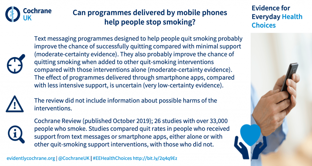 Text messaging programmes designed to help people quit smoking probably improve the chance of successfully quitting compared with minimal support (moderate-certainty evidence). They also probably improve the chance of quitting smoking when added to other quit-smoking interventions compared with those interventions alone (moderate-certainty evidence). The effect of programmes delivered through smartphone apps, compared with less intensive support, is uncertain (very low-certainty evidence). The review did not include information about possible harms of the interventions. Cochrane Review (published October 2019); 26 studies with over 33,000 people who smoke. Studies compared quit rates in people who received support from text messages or smartphone apps, either alone or with other quit-smoking support interventions, with those who did not.