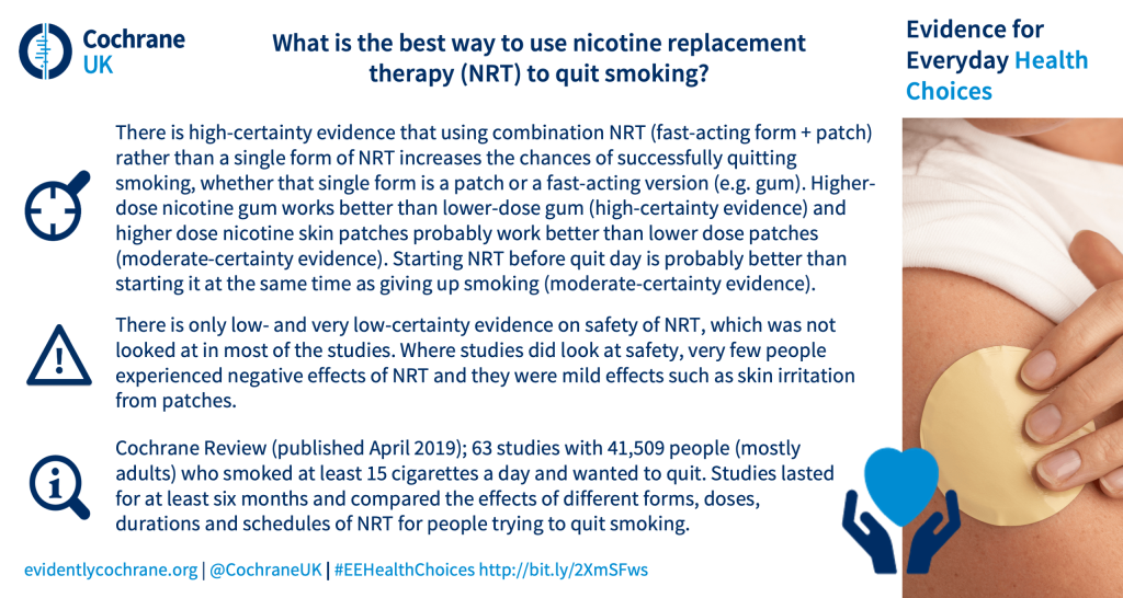 There is high-certainty evidence that using combination NRT (fast-acting form + patch) rather than a single form of NRT increases the chances of successfully quitting smoking, whether that single form is a patch or a fast-acting version (e.g. gum). Higher-dose nicotine gum works better than lower-dose gum (high-certainty evidence) and higher dose nicotine skin patches probably work better than lower dose patches (moderate-certainty evidence). Starting NRT before quit day is probably better than starting it at the same time as giving up smoking (moderate-certainty evidence). There is only low- and very low-certainty evidence on safety of NRT, which was not looked at in most of the studies. Where studies did look at safety, very few people experienced negative effects of NRT and they were mild effects such as skin irritation from patches. Cochrane Review (published April 2019); 63 studies with 41,509 people (mostly adults) who smoked at least 15 cigarettes a day and wanted to quit. Studies lasted for at least six months and compared the effects of different forms, doses, durations and schedules of NRT for people trying to quit smoking.