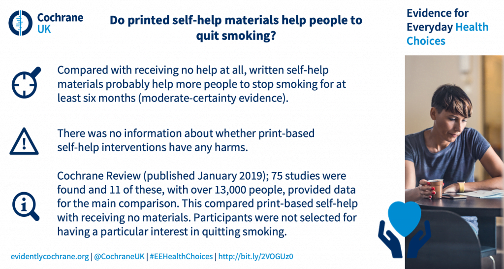 Compared with receiving no help at all, written self‐help materials probably help more people to stop smoking for at least six months (moderate-certainty evidence). There was no information about whether print-based self-help interventions have any harms. Cochrane Review (published January 2019); 75 studies were found and 11 of these, with over 13,000 people, provided data for the main comparison. This compared print‐based self‐help with receiving no materials. Participants were not selected for having a particular interest in quitting smoking.