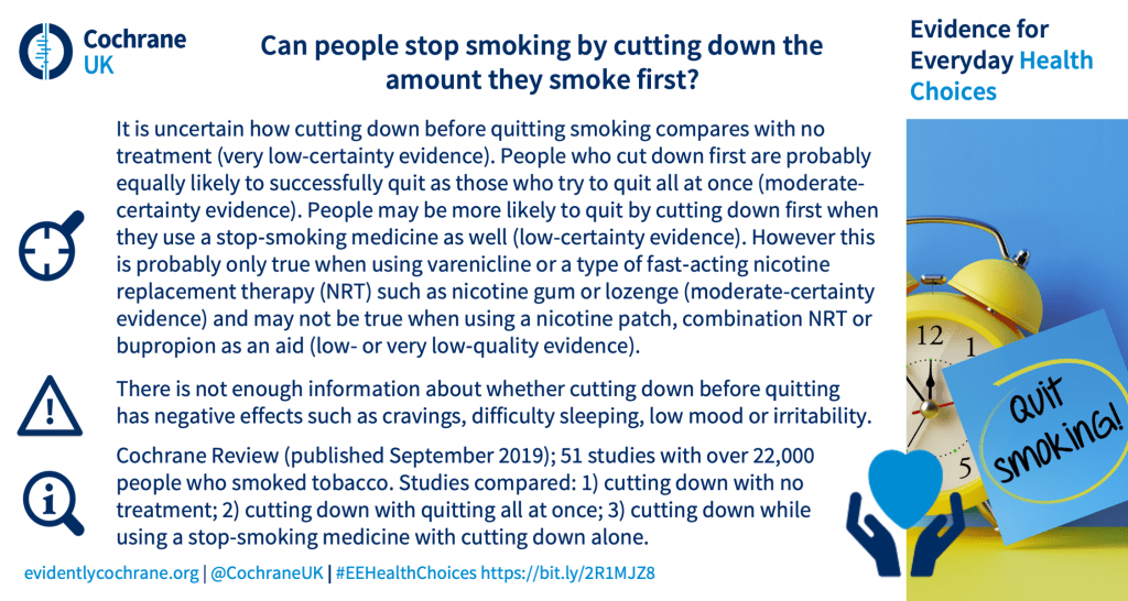 It is uncertain how cutting down before quitting smoking compares with no treatment (very low-certainty evidence). People who cut down first are probably equally likely to successfully quit as those who try to quit all at once (moderate-certainty evidence). People may be more likely to quit by cutting down first when they use a stop‐smoking medicine as well (low-certainty evidence). However this is probably only true when using varenicline or a type of fast‐acting nicotine replacement therapy (NRT) such as nicotine gum or lozenge (moderate-certainty evidence) and may not be true when using a nicotine patch, combination NRT or bupropion as an aid (low- or very low‐quality evidence). There is not enough information about whether cutting down before quitting has negative effects such as cravings, difficulty sleeping, low mood or irritability. Cochrane Review (published September 2019); 51 studies with over 22,000 people who smoked tobacco. Studies compared: 1) cutting down with no treatment; 2) cutting down with quitting all at once; 3) cutting down while using a stop-smoking medicine with cutting down alone.