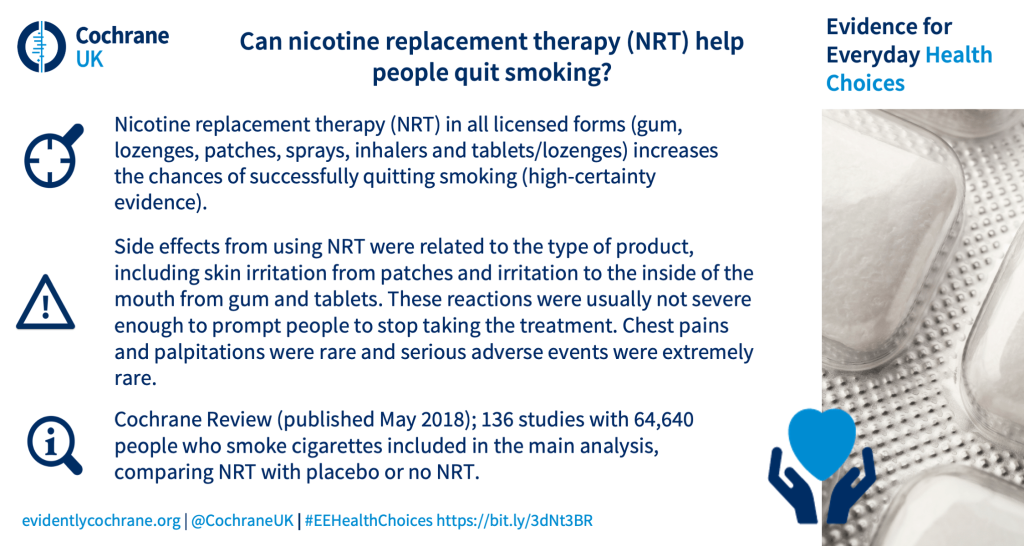 Nicotine replacement therapy (NRT) in all licensed forms (gum, lozenges, patches, sprays, inhalers and tablets/lozenges) increases the chances of successfully quitting smoking (high-certainty evidence). Side effects from using NRT were related to the type of product, including skin irritation from patches and irritation to the inside of the mouth from gum and tablets. These reactions were usually not severe enough to prompt people to stop taking the treatment. Chest pains and palpitations were rare and serious adverse events were extremely rare. Cochrane Review (published May 2018); 136 studies with 64,640 people who smoke cigarettes included in the main analysis, comparing NRT with placebo or no NRT.