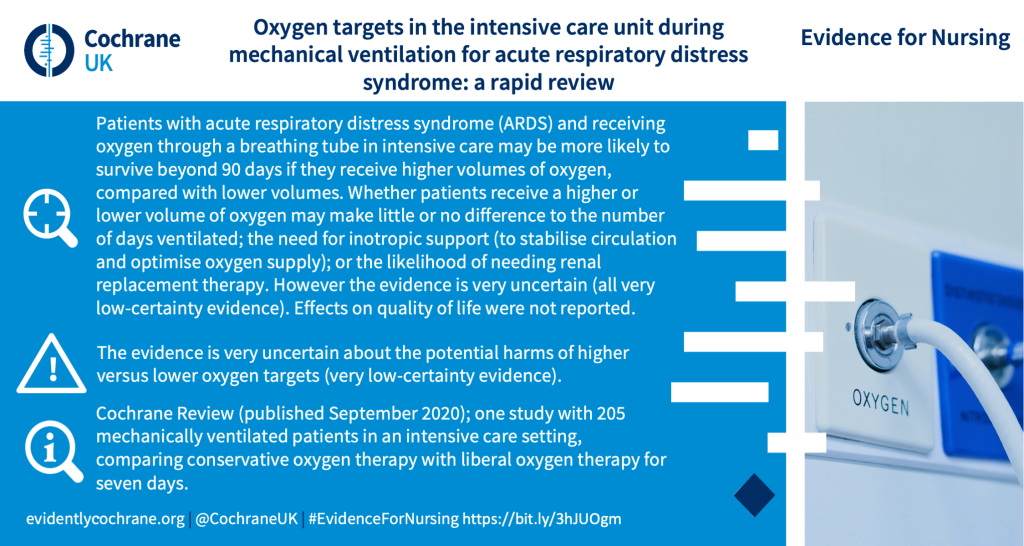 Patients with acute respiratory distress syndrome (ARDS) and receiving oxygen through a breathing tube in intensive care may be more likely to survive beyond 90 days if they receive higher volumes of oxygen, compared with lower volumes. Whether patients receive a higher or lower volume of oxygen may make little or no difference to the number of days ventilated; the need for inotropic support (to stabilise circulation and optimise oxygen supply); or the likelihood of needing renal replacement therapy. However the evidence is very uncertain (all very low-certainty evidence). Effects on quality of life were not reported. The evidence is very uncertain about the potential harms of higher versus lower oxygen targets (very low-certainty evidence). Cochrane Review (published September 2020); one study with 205 mechanically ventilated patients in an intensive care setting, comparing conservative oxygen therapy with liberal oxygen therapy for seven days. (Evidence for nursing summary).