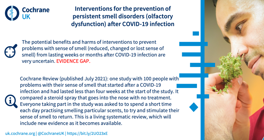 Interventions for the prevention of persistent smell disorders (olfactory dysfunction) after COVID‐19 infection: The potential benefits and harms of interventions to prevent problems with sense of smell (reduced, changed or lost sense of smell) from lasting weeks or months after COVID-19 infection are very uncertain. EVIDENCE GAP. Cochrane Review (published July 2021): one study with 100 people with problems with their sense of smell that started after a COVID-19 infection and had lasted less than four weeks at the start of the study. It compared a steroid spray that goes into the nose with no treatment. Everyone taking part in the study was asked to to spend a short time each day practising smelling particular scents, to try and stimulate their sense of smell to return.This is a living systematic review, which will include new evidence as it becomes available.
