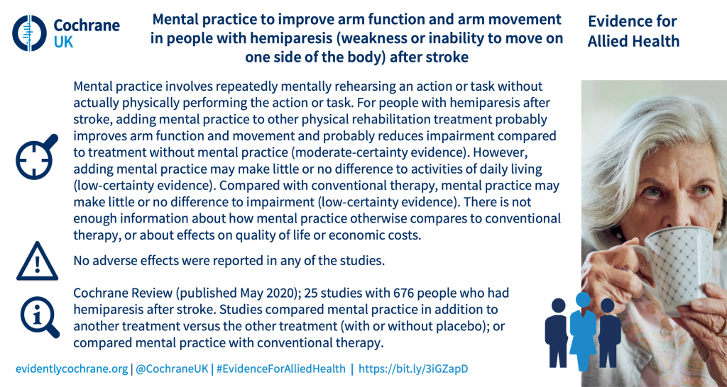Mental practice to improve arm function and arm movement in people with hemiparesis (weakness or inability to move on one side of the body) after stroke. Mental practice involves repeatedly mentally rehearsing an action or task without actually physically performing the action or task. For people with hemiparesis after stroke, adding mental practice to other physical rehabilitation treatment probably improves arm function and movement and probably reduces impairment compared to treatment without mental practice (moderate-certainty evidence). However, adding mental practice may make little or no difference to activities of daily living (low-certainty evidence). Compared with conventional therapy, mental practice may make little or no difference to impairment (low-certainty evidence). There is not enough information about how mental practice otherwise compares to conventional therapy, or about effects on quality of life or economic costs. No adverse effects were reported in any of the studies.Cochrane Review (published May 2020); 25 studies with 676 people who had hemiparesis after stroke. Studies compared mental practice in addition to another treatment versus the other treatment (with or without placebo); or compared mental practice with conventional therapy.