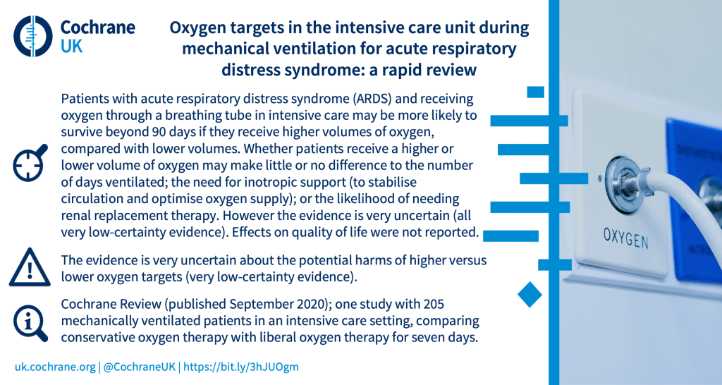 Patients with acute respiratory distress syndrome (ARDS) and receiving oxygen through a breathing tube in intensive care may be more likely to survive beyond 90 days if they receive higher volumes of oxygen, compared with lower volumes. Whether patients receive a higher or lower volume of oxygen may make little or no difference to the number of days ventilated; the need for inotropic support (to stabilise circulation and optimise oxygen supply); or the likelihood of needing renal replacement therapy. However the evidence is very uncertain (all very low-certainty evidence). Effects on quality of life were not reported. The evidence is very uncertain about the potential harms of higher versus lower oxygen targets (very low-certainty evidence). Cochrane Review (published September 2020); one study with 205 mechanically ventilated patients in an intensive care setting, comparing conservative oxygen therapy with liberal oxygen therapy for seven days.