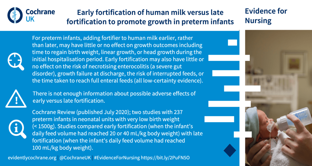 For preterm infants, adding fortifier to human milk earlier, rather than later, may have little or no effect on growth outcomes including time to regain birth weight, linear growth, or head growth during the initial hospitalisation period. Early fortification may also have little or no effect on the risk of necrotising enterocolitis (a severe gut disorder), growth failure at discharge, the risk of interrupted feeds, or the time taken to reach full enteral feeds (all low-certainty evidence). There is not enough information about possible adverse effects of early versus late fortification. Cochrane Review (published July 2020); two studies with 237 preterm infants in neonatal units with very low birth weight (< 1500g). Studies compared early fortification (when the infant's daily feed volume had reached 20 or 40 mL/kg body weight) with late fortification (when the infant's daily feed volume had reached 100 mL/kg body weight).