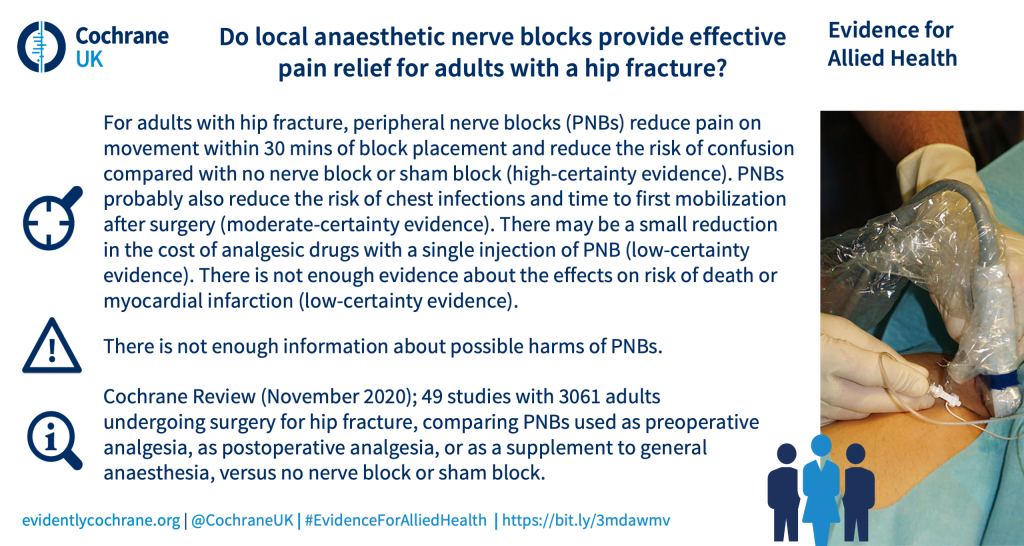 For adults with hip fracture, peripheral nerve blocks (PNBs) reduce pain on movement within 30 mins of block placement and reduce the risk of confusion compared with no nerve block or sham block (high-certainty evidence). PNBs probably also reduce the risk of chest infections and time to first mobilization after surgery (moderate-certainty evidence). There may be a small reduction in the cost of analgesic drugs with a single injection of PNB (low-certainty evidence). There is not enough evidence about the effects on risk of death or myocardial infarction (low-certainty evidence). There is not enough information about possible harms of PNBs. Cochrane Review (November 2020); 49 studies with 3061 adults undergoing surgery for hip fracture, comparing PNBs used as preoperative analgesia, as postoperative analgesia, or as a supplement to general anaesthesia, versus no nerve block or sham block.