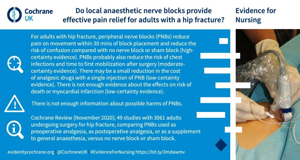 For adults with hip fracture, peripheral nerve blocks (PNBs) reduce pain on movement within 30 mins of block placement and reduce the risk of confusion compared with no nerve block or sham block (high-certainty evidence). PNBs probably also reduce the risk of chest infections and time to first mobilization after surgery (moderate-certainty evidence). There may be a small reduction in the cost of analgesic drugs with a single injection of PNB (low-certainty evidence). There is not enough evidence about the effects on risk of death or myocardial infarction (low-certainty evidence).There is not enough information about possible harms of PNBs.Cochrane Review (November 2020); 49 studies with 3061 adults undergoing surgery for hip fracture, comparing PNBs used as preoperative analgesia, as postoperative analgesia, or as a supplement to general anaesthesia, versus no nerve block or sham block.