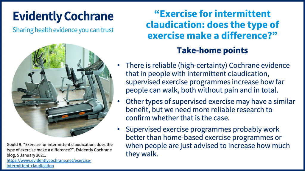 There is reliable (high-certainty) Cochrane evidence that in people with intermittent claudication, supervised exercise programmes increase how far people can walk, both without pain and in total. Other types of supervised exercise may have a similar benefit, but we need more reliable research to confirm whether that is the case. Supervised exercise programmes probably work better than home-based exercise programmes or when people are just advised to increase how much they walk.