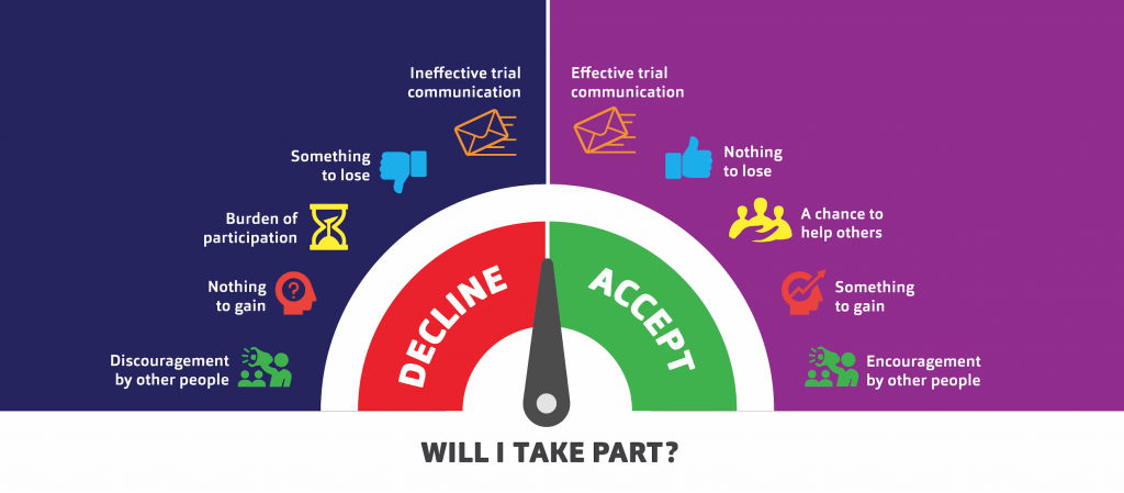 Will I take part? Reasons to decline: discouragement by other people, nothing to gain, burden of participation, something to lose, ineffective trial communication. Reasons to agree: effective trial communication, nothing to lose, a chance to help others, something to gain, encouragement by other people