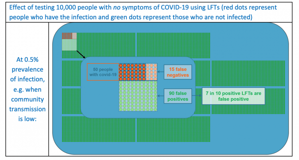 Effect of testing 10,000 people with no symptoms of COVID-19 using LFTs (red dots represent people who have the infection and green dots represent those who are not infected). At 0.5% prevalence of infection, e.g. when community transmission is low: of 50 people with COVID-19, 15 false negatives; of the rest, 90 false positives - 7 in 10 positive LFTs are false positive