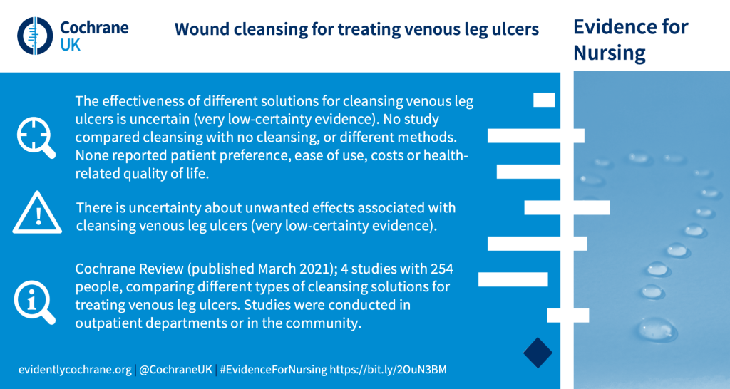 There is uncertainty about unwanted effects associated with cleansing venous leg ulcers (very low-certainty evidence).The effectiveness of different solutions for cleansing venous leg ulcers is uncertain (very low-certainty evidence). No study compared cleansing with no cleansing, or different methods. None reported patient preference, ease of use, costs or health-related quality of life. Cochrane Review (published March 2021); 4 studies with 254 people, comparing different types of cleansing solutions for treating venous leg ulcers. Studies were conducted in outpatient departments or in the community.